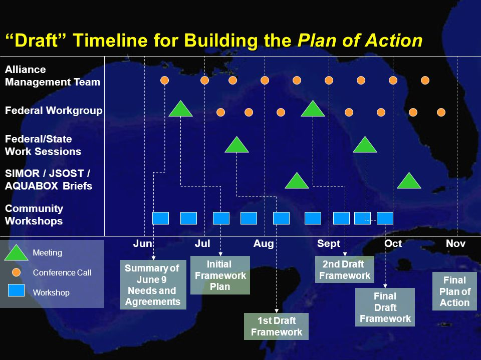 Draft Timeline for Building the Plan of Action Alliance Management Team Federal Workgroup Federal/State Work Sessions SIMOR / JSOST / AQUABOX Briefs Community Workshops JulAugSeptOctNov Meeting Conference Call Workshop Summary of June 9 Needs and Agreements Initial Framework Plan 1st Draft Framework 2nd Draft Framework Final Draft Framework Final Plan of Action Jun