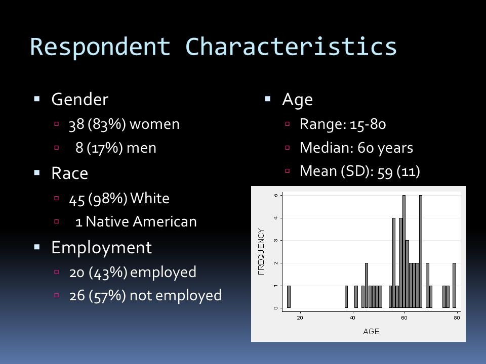 Respondent Characteristics  Gender  38 (83%) women  8 (17%) men  Race  45 (98%) White  1 Native American  Employment  20 (43%) employed  26 (57%) not employed  Age  Range: 15-80  Median: 60 years  Mean (SD): 59 (11)