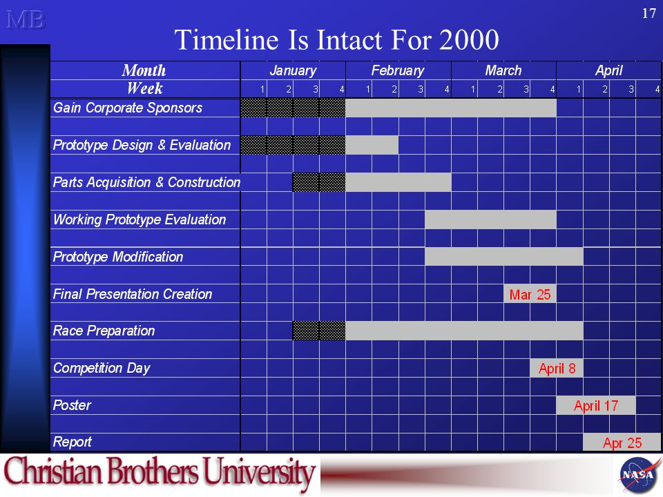 17 Timeline Is Intact For 2000