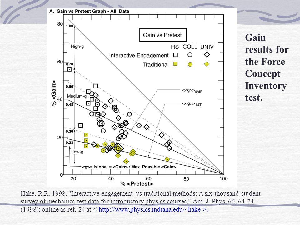 Hake Research Data Hake, R.R. 1998.