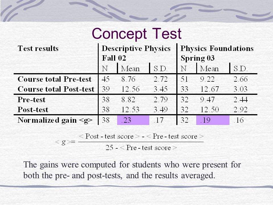 Concept Test The gains were computed for students who were present for both the pre- and post-tests, and the results averaged.