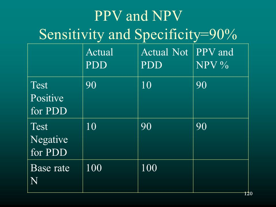 120 PPV and NPV Sensitivity and Specificity=90% Actual PDD Actual Not PDD PPV and NPV % Test Positive for PDD 901090 Test Negative for PDD 1090 Base r