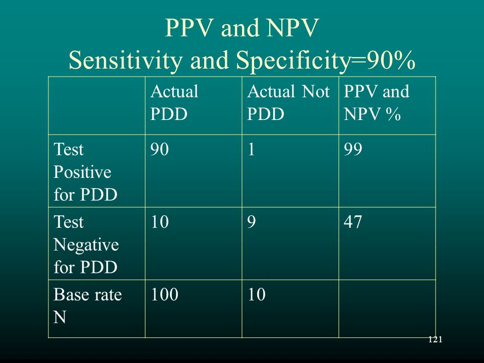 121 PPV and NPV Sensitivity and Specificity=90% Actual PDD Actual Not PDD PPV and NPV % Test Positive for PDD 90199 Test Negative for PDD 10947 Base r