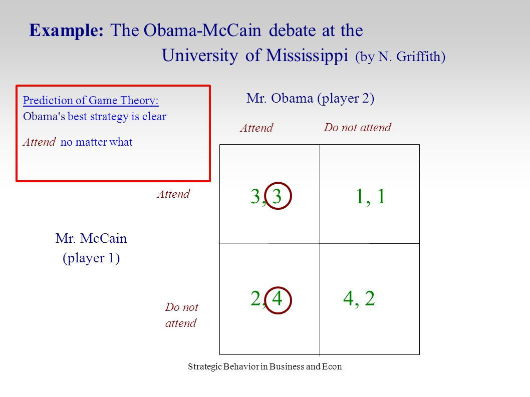 Strategic Behavior in Business and Econ Attend Do not attend Mr. McCain (player 1) Mr. Obama (player 2) 3, 3 Example: The Obama-McCain debate at the U