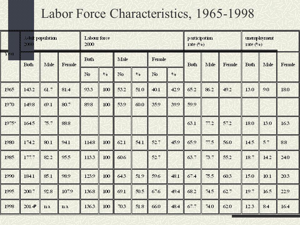 Labor Force Characteristics, 1965-1998