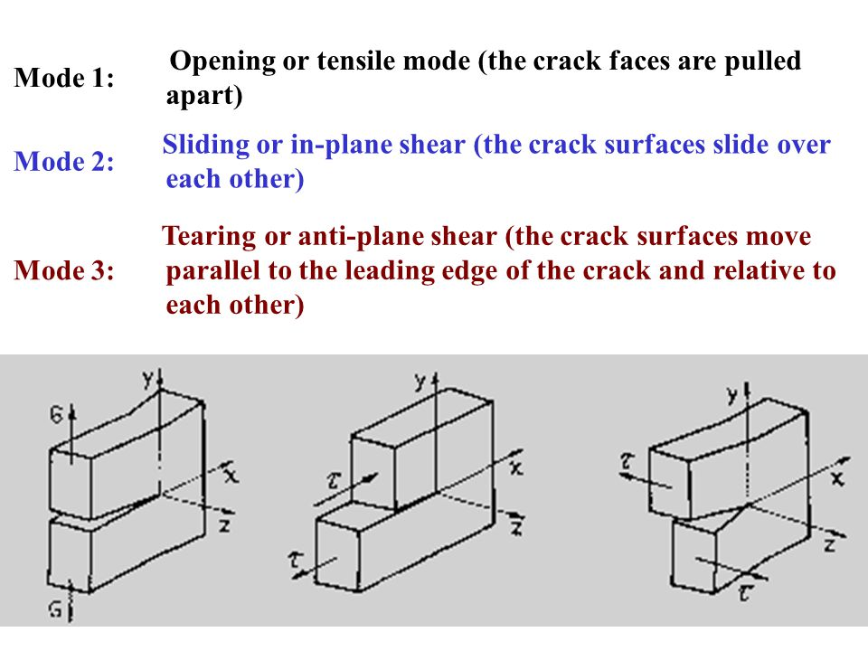 Mode 1: Opening or tensile mode (the crack faces are pulled apart) Mode 2: Sliding or in-plane shear (the crack surfaces slide over each other) Mode 3