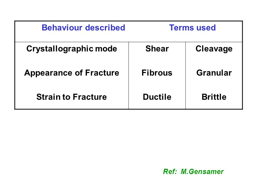 Behaviour described Terms used Crystallographic mode Appearance of Fracture Strain to Fracture Shear Fibrous Ductile Cleavage Granular Brittle Ref: M.