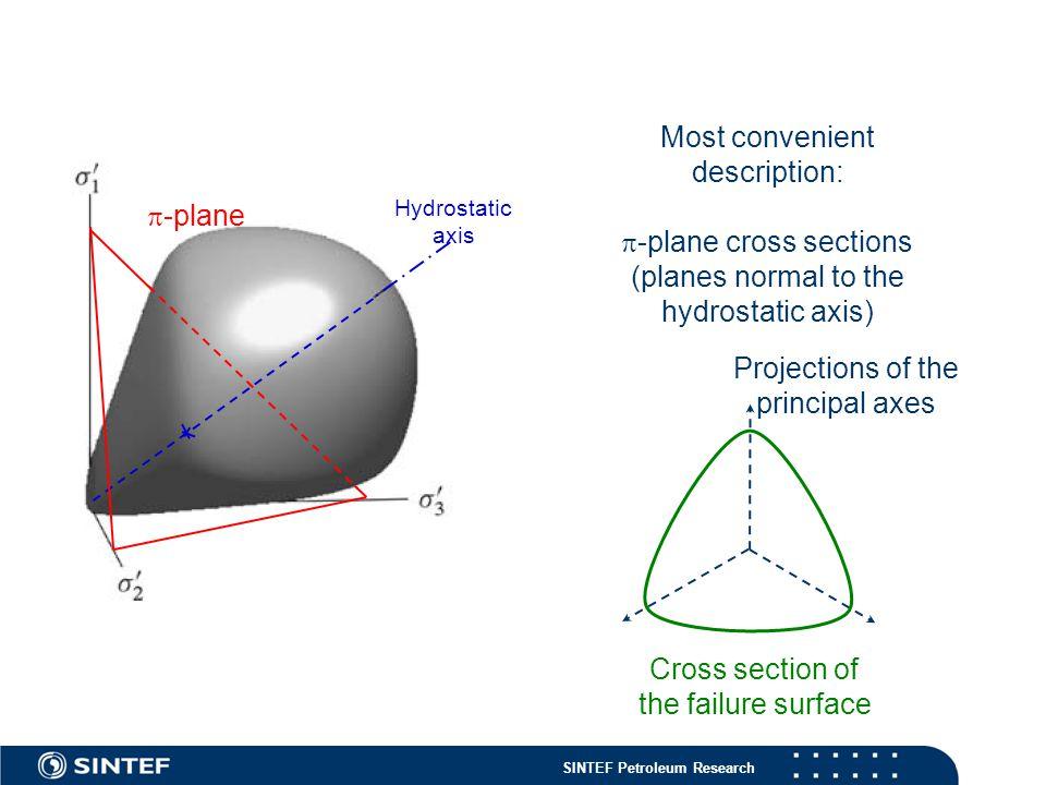 SINTEF Petroleum Research Most convenient description:  -plane cross sections (planes normal to the hydrostatic axis)  -plane Hydrostatic axis Projections of the principal axes Cross section of the failure surface