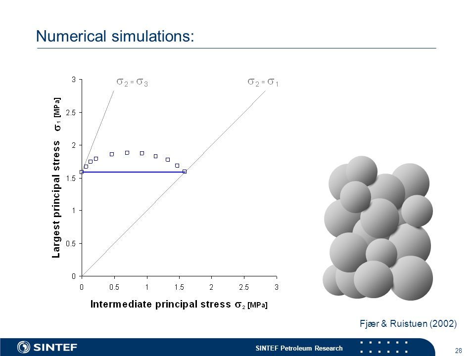 SINTEF Petroleum Research 28 Numerical simulations: Fjær & Ruistuen (2002)