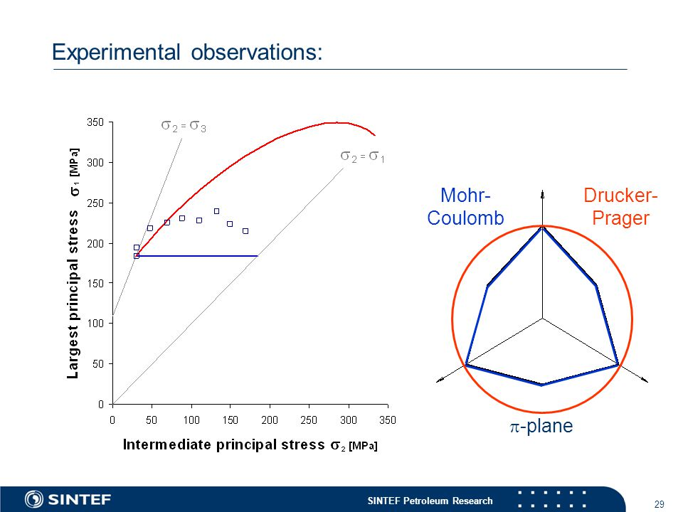 SINTEF Petroleum Research 29 Experimental observations:  -plane Mohr- Coulomb Drucker- Prager
