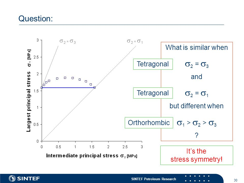 SINTEF Petroleum Research 30 Question: What is similar when  2 =  3 and  2 =  1 but different when  1 >  2 >  3 .