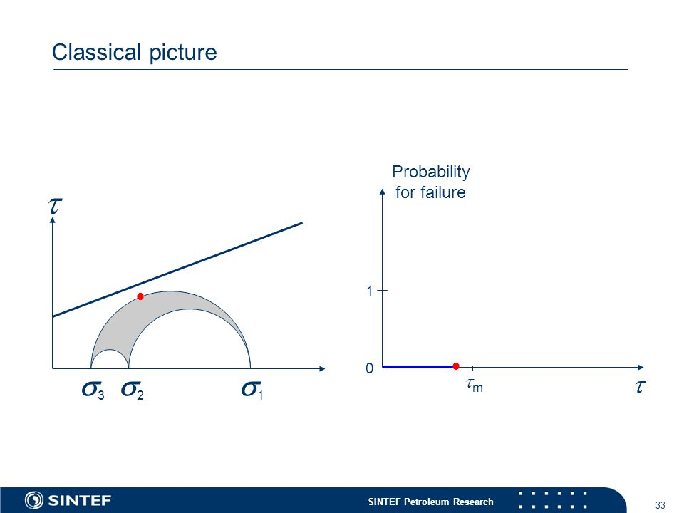 SINTEF Petroleum Research 33 Classical picture  11 22 33  Probability for failure   0 1 mm