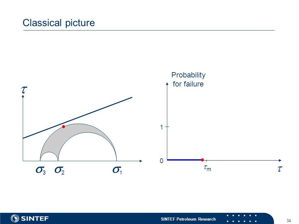 SINTEF Petroleum Research 34 Classical picture  11 22 33  Probability for failure   0 1 mm