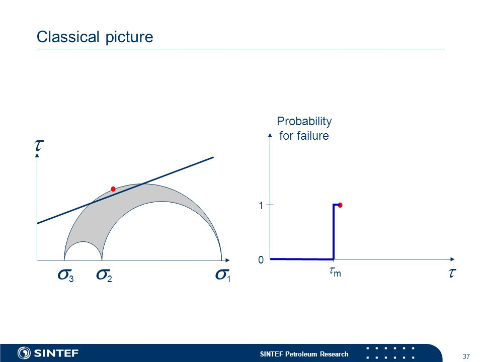 SINTEF Petroleum Research 37 Classical picture  11 22 33  Probability for failure   0 1 mm
