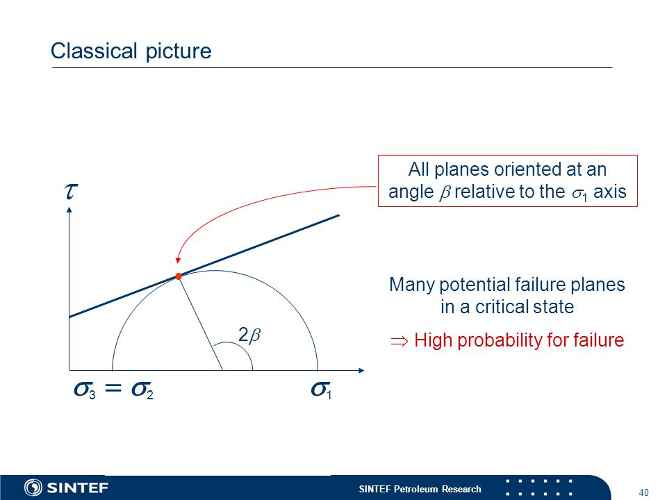SINTEF Petroleum Research 40 Classical picture  11  2 33 All planes oriented at an angle  relative to the  1 axis  22 Many potential failure planes in a critical state  High probability for failure