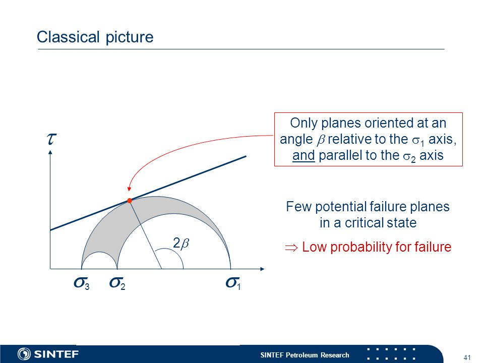 SINTEF Petroleum Research 41 Classical picture  11 22 33 Only planes oriented at an angle  relative to the  1 axis, and parallel to the  2 axis  22 Few potential failure planes in a critical state  Low probability for failure