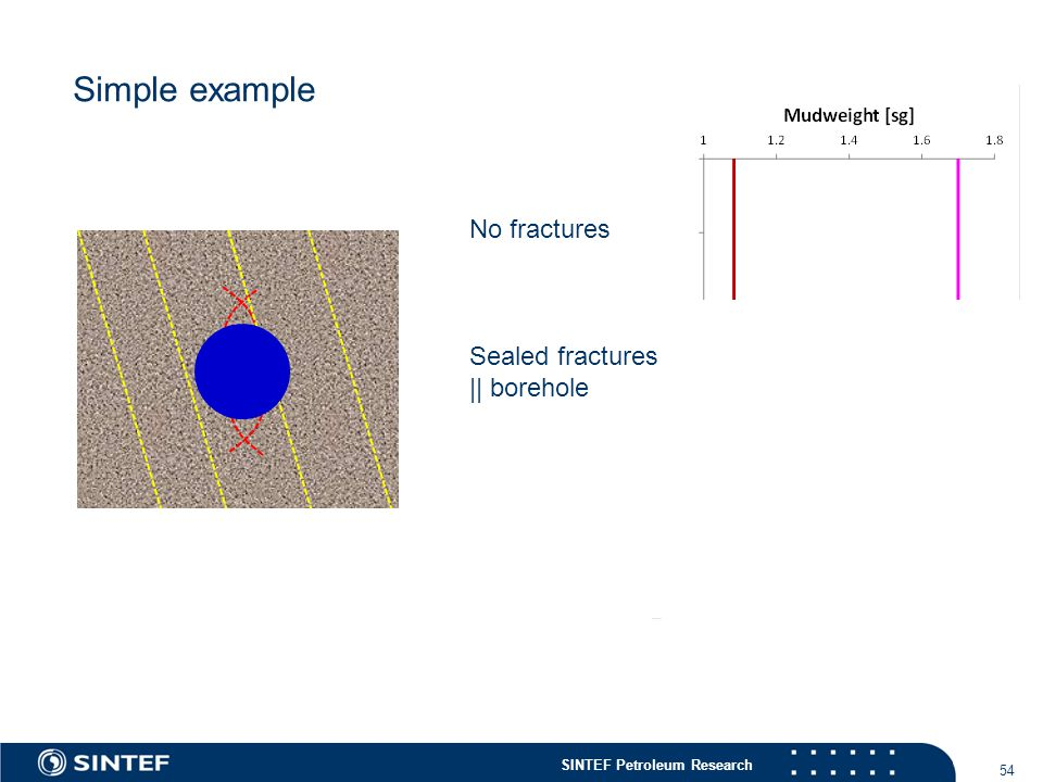 SINTEF Petroleum Research 54 Simple example No fractures Sealed fractures || borehole