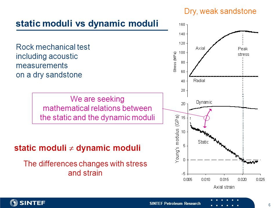 SINTEF Petroleum Research 6 static moduli vs dynamic moduli Rock mechanical test including acoustic measurements on a dry sandstone static moduli  dynamic moduli The differences changes with stress and strain Dry, weak sandstone We are seeking mathematical relations between the static and the dynamic moduli