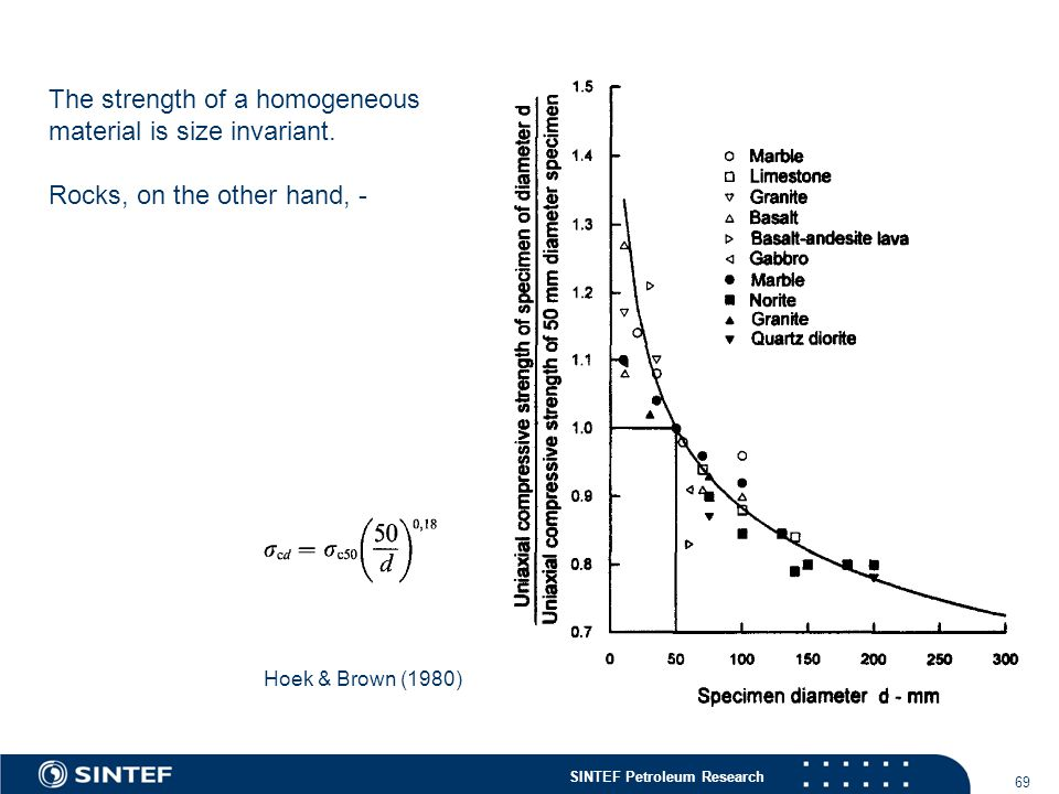 SINTEF Petroleum Research 69 Hoek & Brown (1980) The strength of a homogeneous material is size invariant.