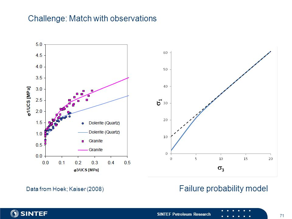 SINTEF Petroleum Research 71 Data from Hoek; Kaiser (2008) Challenge: Match with observations Failure probability model