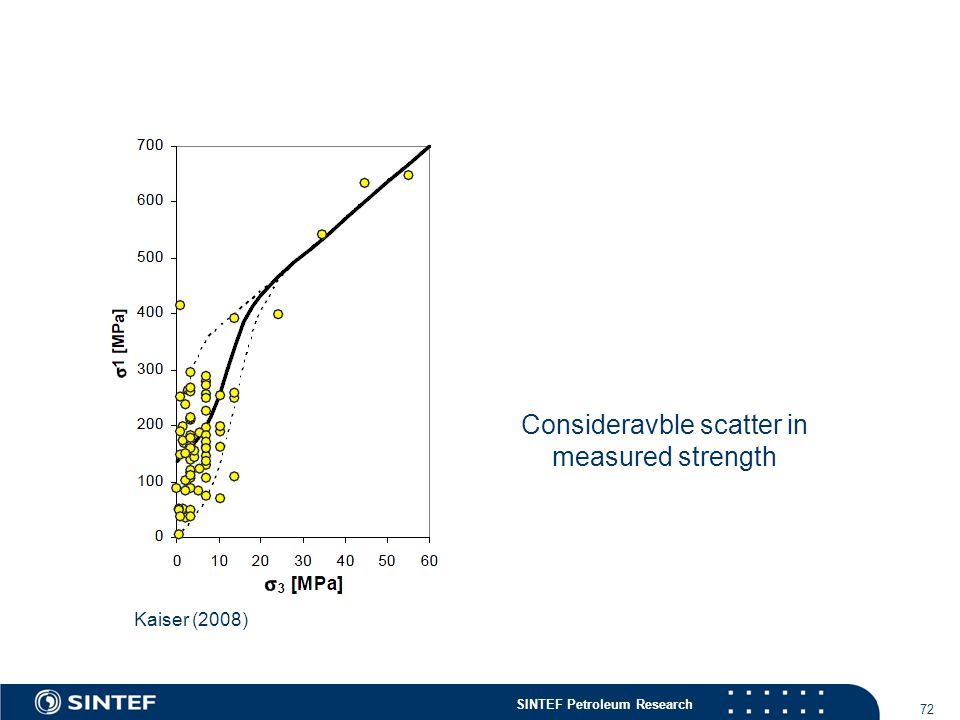 SINTEF Petroleum Research 72 Kaiser (2008) Consideravble scatter in measured strength