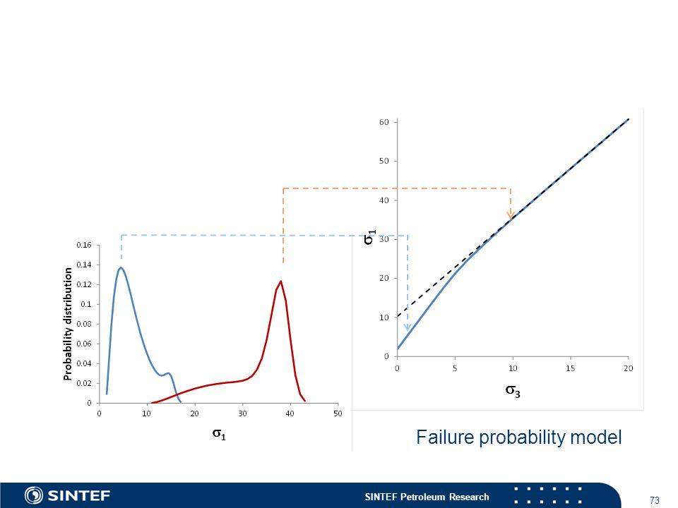 SINTEF Petroleum Research 73 Failure probability model