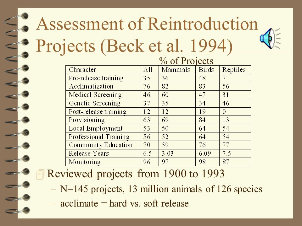 Assessment of Reintroduction Projects (Beck et al.