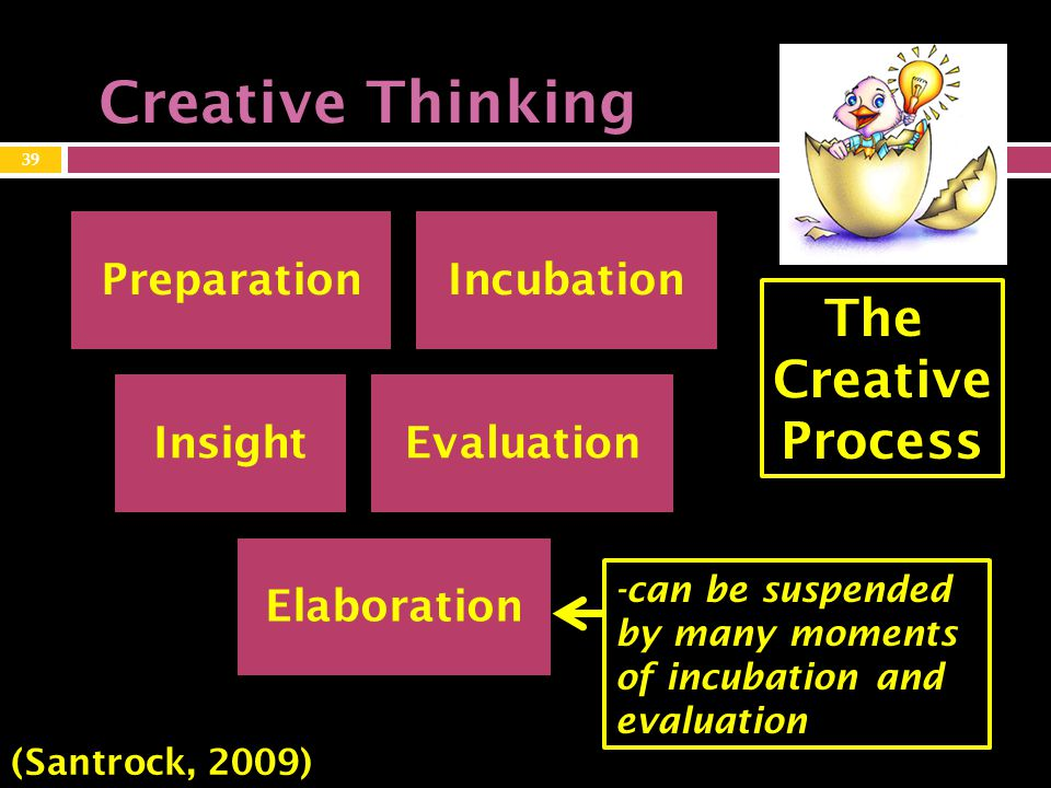 Creative Thinking PreparationIncubation InsightEvaluation Elaboration The Creative Process (Santrock, 2009) 39 -can be suspended by many moments of incubation and evaluation