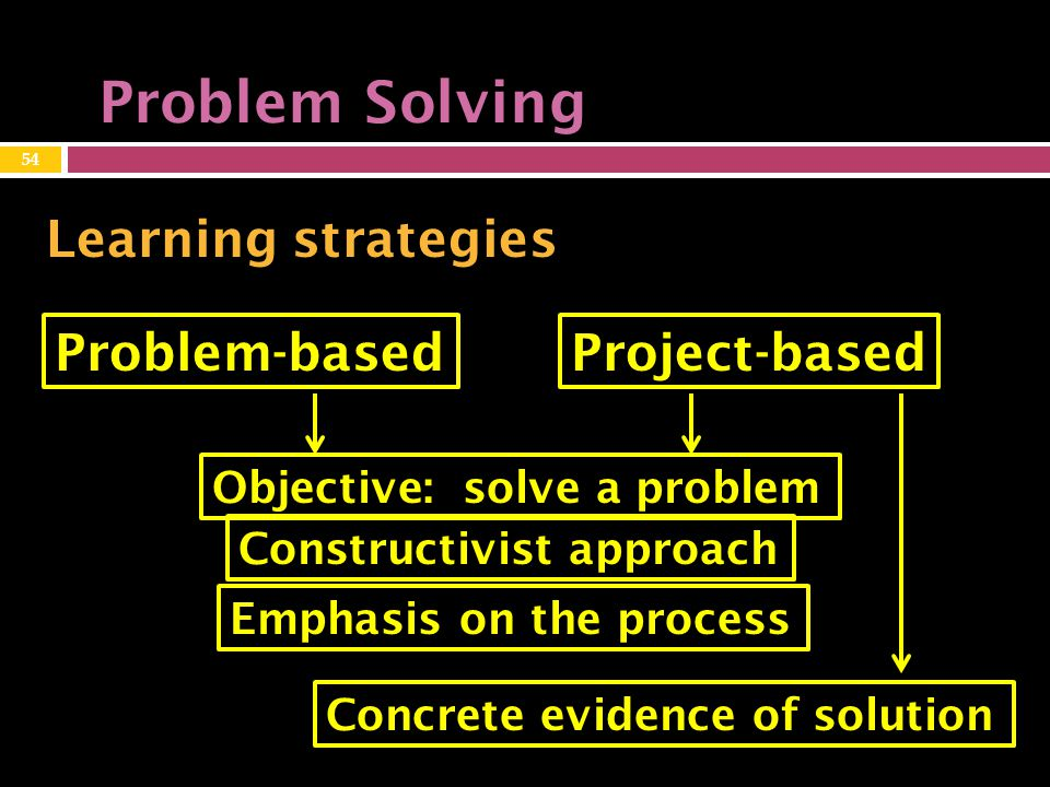 Problem Solving Learning strategies Problem-basedProject-based Objective: solve a problem Constructivist approach Emphasis on the process Concrete evidence of solution 54