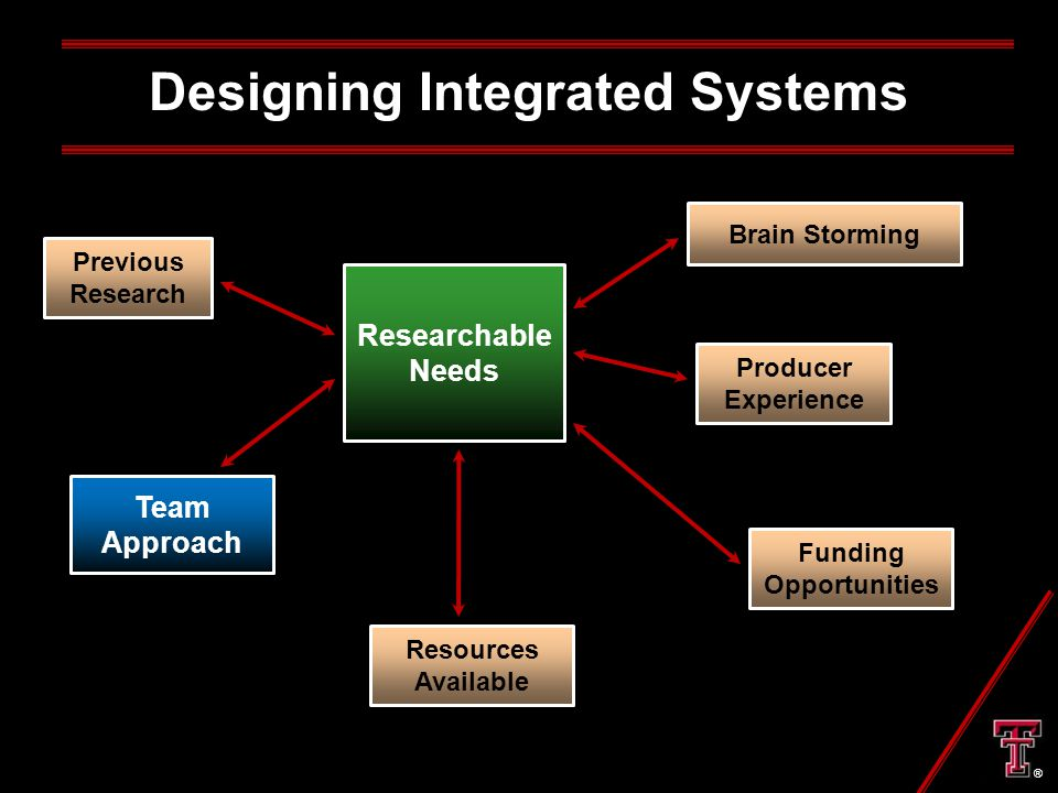 Designing Integrated Systems Brain Storming Previous Research Researchable Needs Producer Experience Funding Opportunities Resources Available Team Approach ®