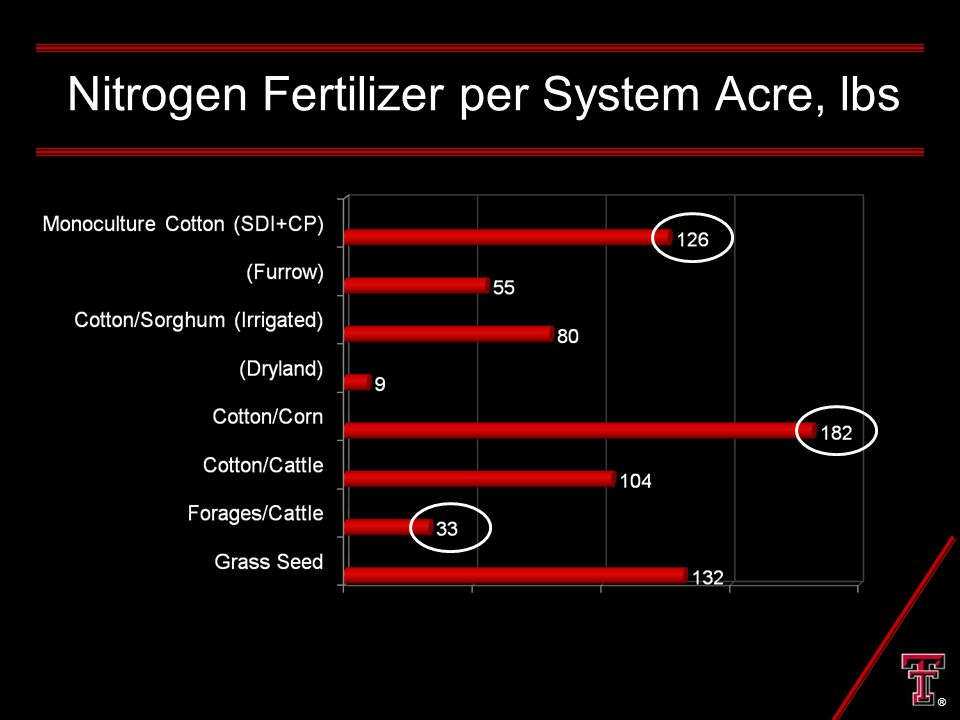 Nitrogen Fertilizer per System Acre, lbs ®