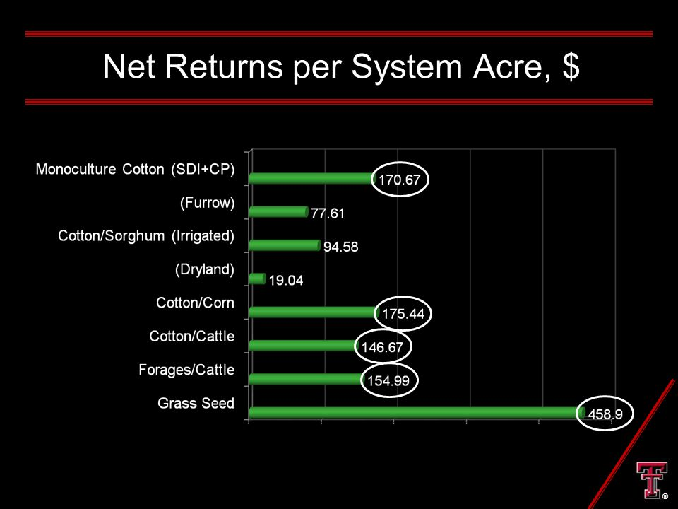 Net Returns per System Acre, $ ®
