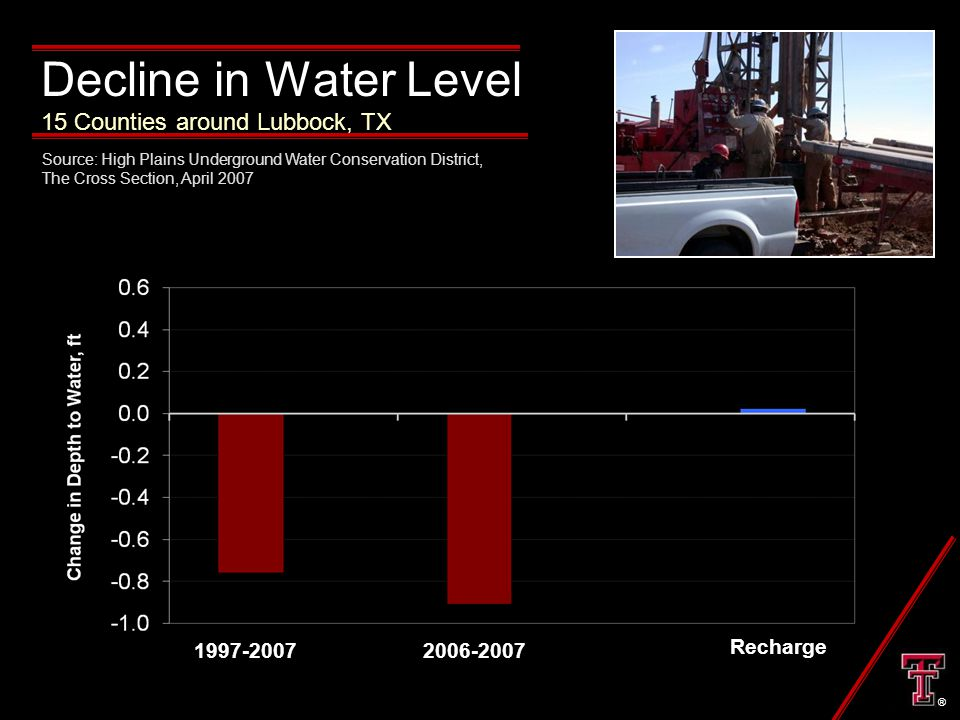 Decline in Water Level 15 Counties around Lubbock, TX 1997-20072006-2007 Recharge Source: High Plains Underground Water Conservation District, The Cross Section, April 2007 ®
