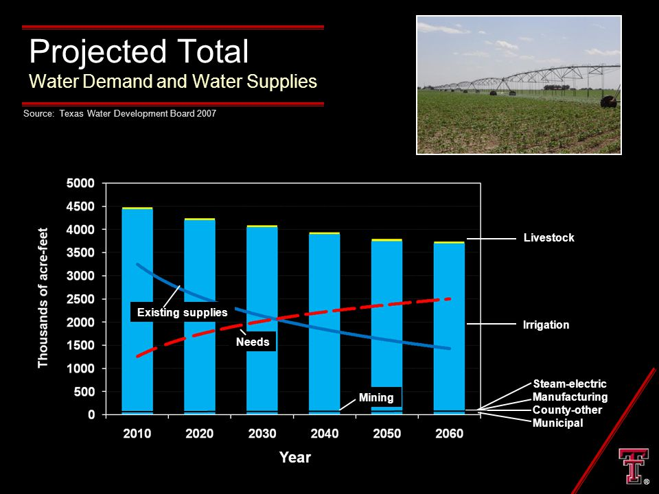 Projected Total Water Demand and Water Supplies Livestock Irrigation Steam-electric Manufacturing County-other Municipal Mining Existing supplies Needs Source: Texas Water Development Board 2007 ®