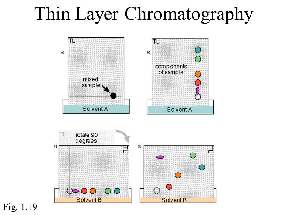 Thin Layer Chromatography Fig. 1.19