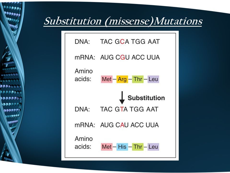 Substitution (missense)Mutations
