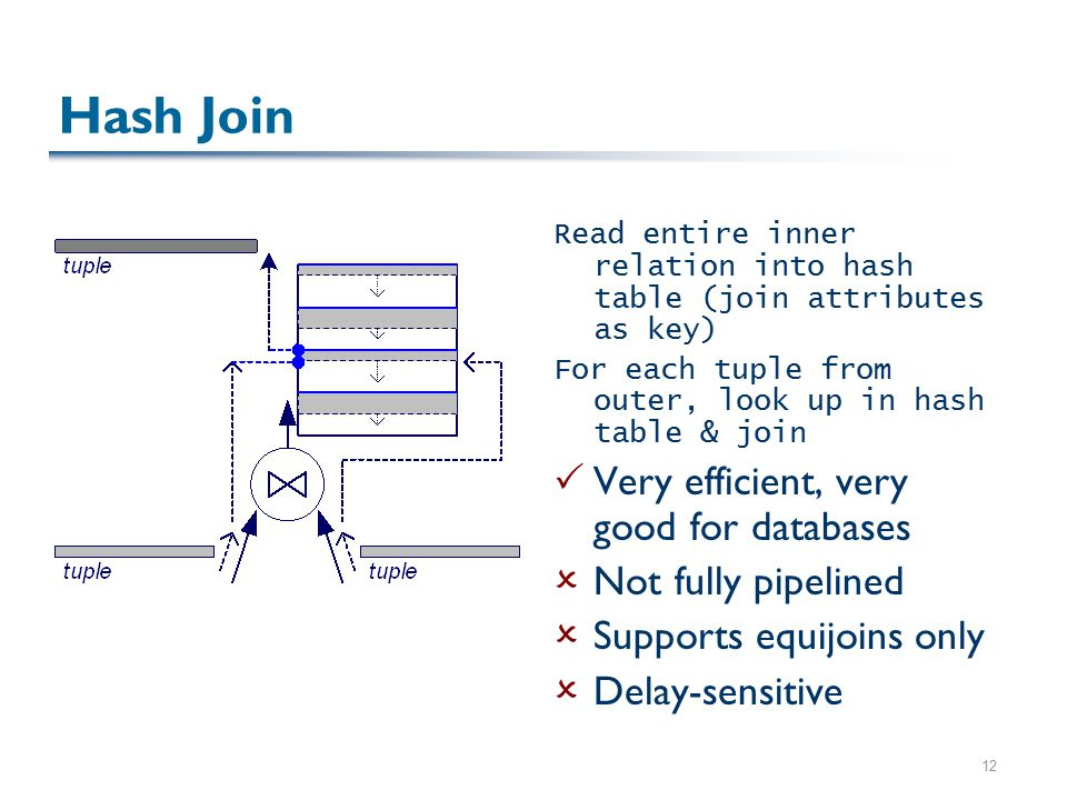 12 Hash Join Read entire inner relation into hash table (join attributes as key) For each tuple from outer, look up in hash table & join  Very efficient, very good for databases  Not fully pipelined  Supports equijoins only  Delay-sensitive