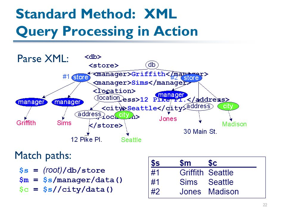 22 Standard Method: XML Query Processing in Action Parse XML: Griffith Sims 12 Pike Pl. Seattle … Match paths: $s = (root) /db/store $m = $s/manager/d