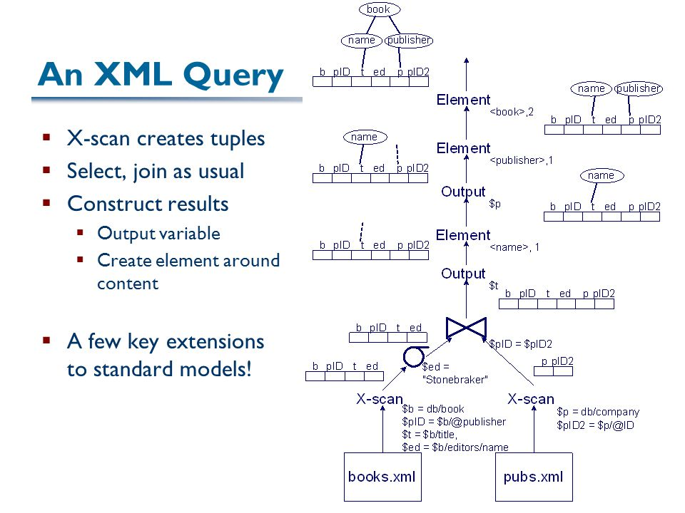 26 An XML Query  X-scan creates tuples  Select, join as usual  Construct results  Output variable  Create element around content  A few key extensions to standard models!