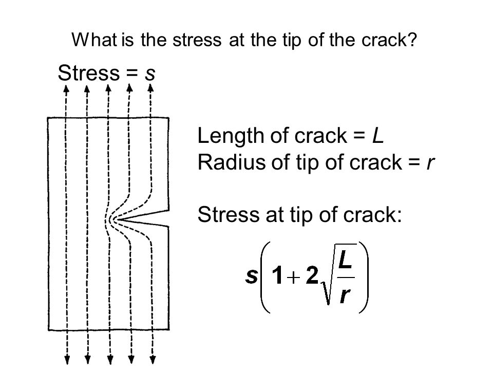 What is the stress at the tip of the crack.