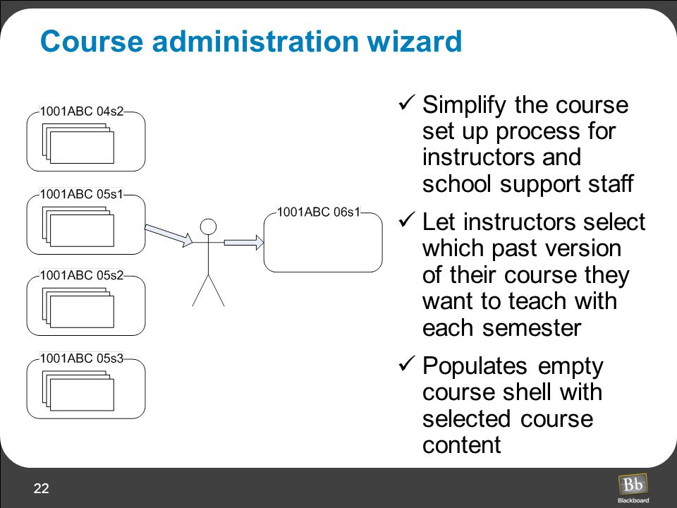 22 Course administration wizard Simplify the course set up process for instructors and school support staff Let instructors select which past version of their course they want to teach with each semester Populates empty course shell with selected course content