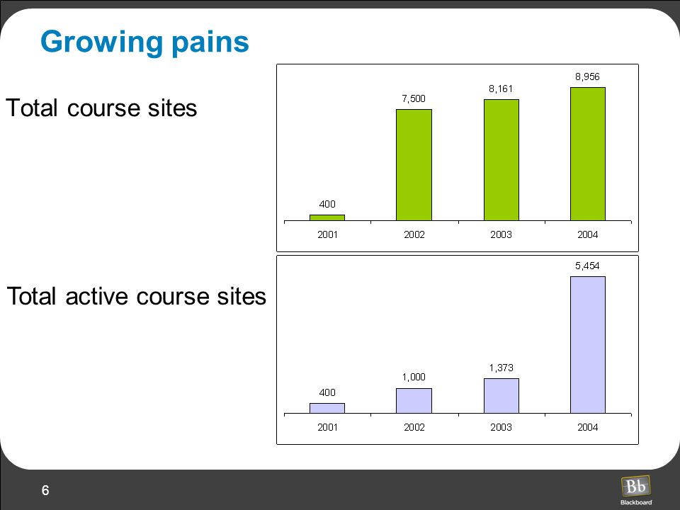 6 Growing pains Total course sites Total active course sites
