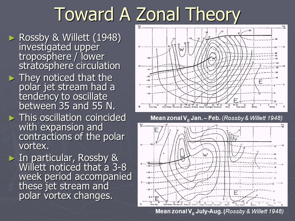 Toward A Zonal Theory ► Rossby & Willett (1948) investigated upper troposphere / lower stratosphere circulation ► They noticed that the polar jet stream had a tendency to oscillate between 35 and 55 N.