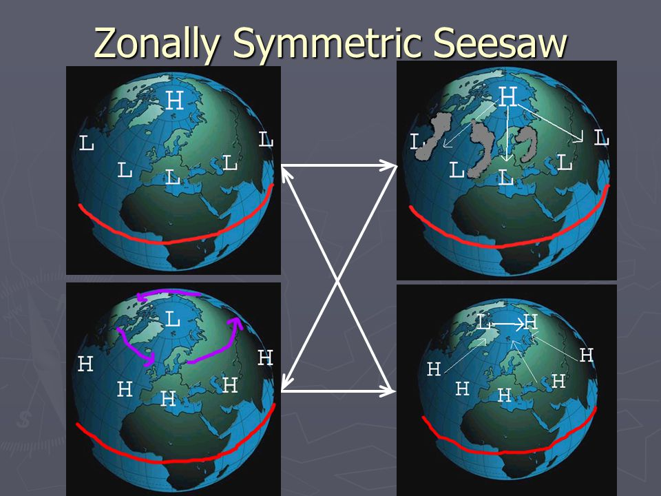 Zonally Symmetric Seesaw