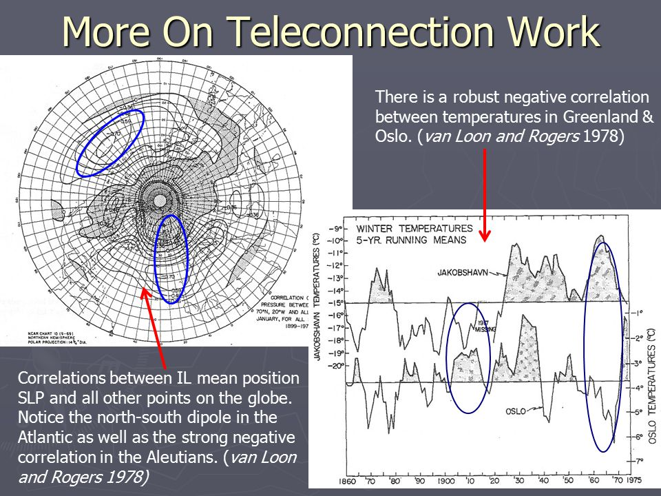 More On Teleconnection Work There is a robust negative correlation between temperatures in Greenland & Oslo.