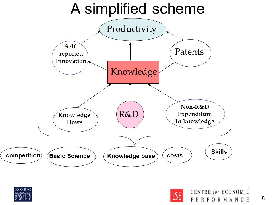 5 A simplified scheme Knowledge R&D Non-R&D Expenditure In knowledge Self- reported Innovation Patents Productivity Knowledge Flows competition costs