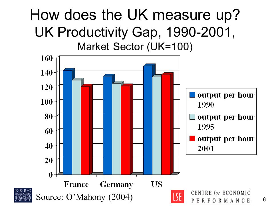 6 How does the UK measure up.