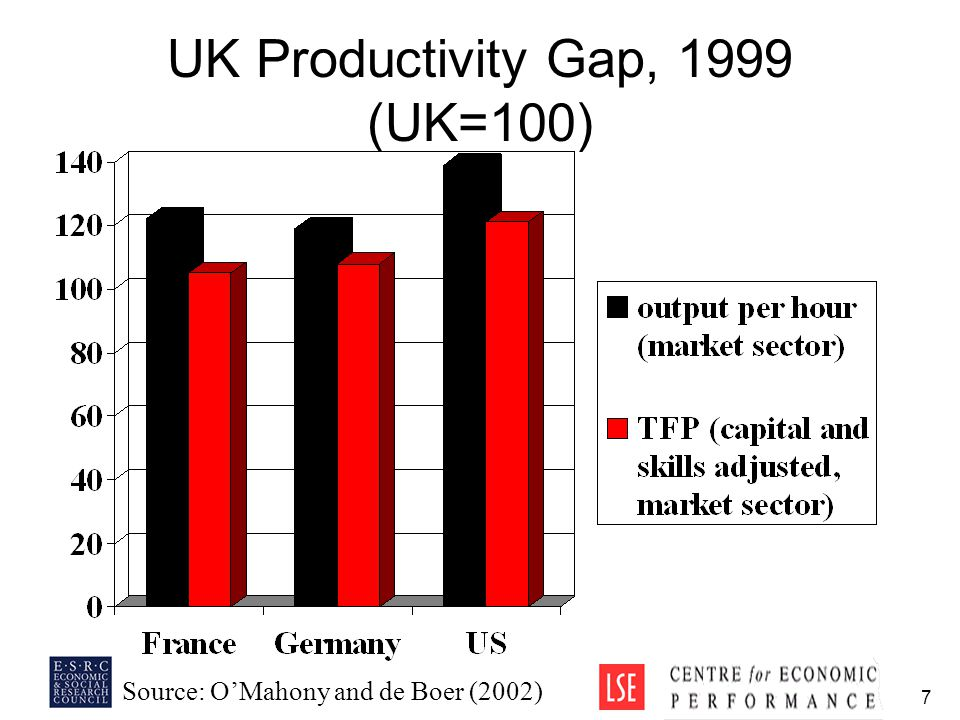 7 UK Productivity Gap, 1999 (UK=100) Source: O'Mahony and de Boer (2002)