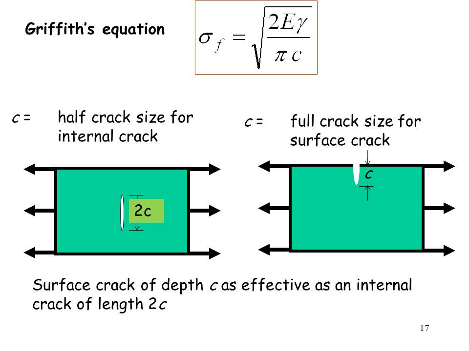 17 c = half crack size for internal crack Griffith's equation c c =full crack size for surface crack Surface crack of depth c as effective as an internal crack of length 2c 2c