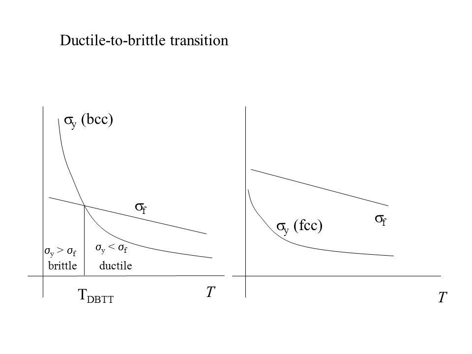 Ductile-to-brittle transition  y (bcc) T T DBTT  y (fcc) T ff ff  y <  f ductilebrittle  y >  f